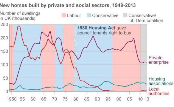 Source – Dept for Communities and Local Government, via BBC News