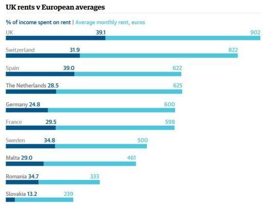 Source: National Housing Federation, via The Guardian